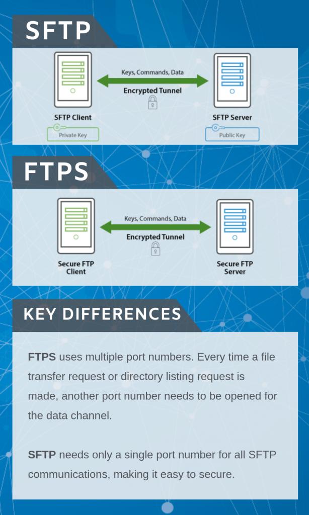 SFTP vs FTPS
